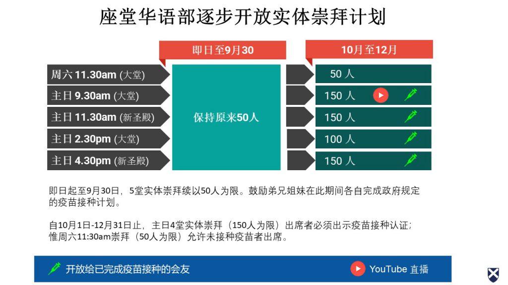 座堂华语部逐步开放实体崇拜计划